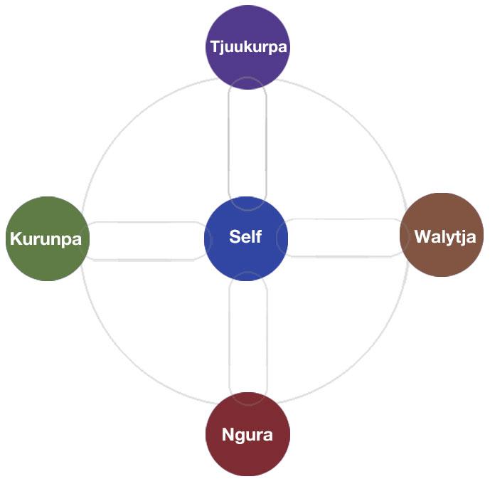 Kanyini diagram