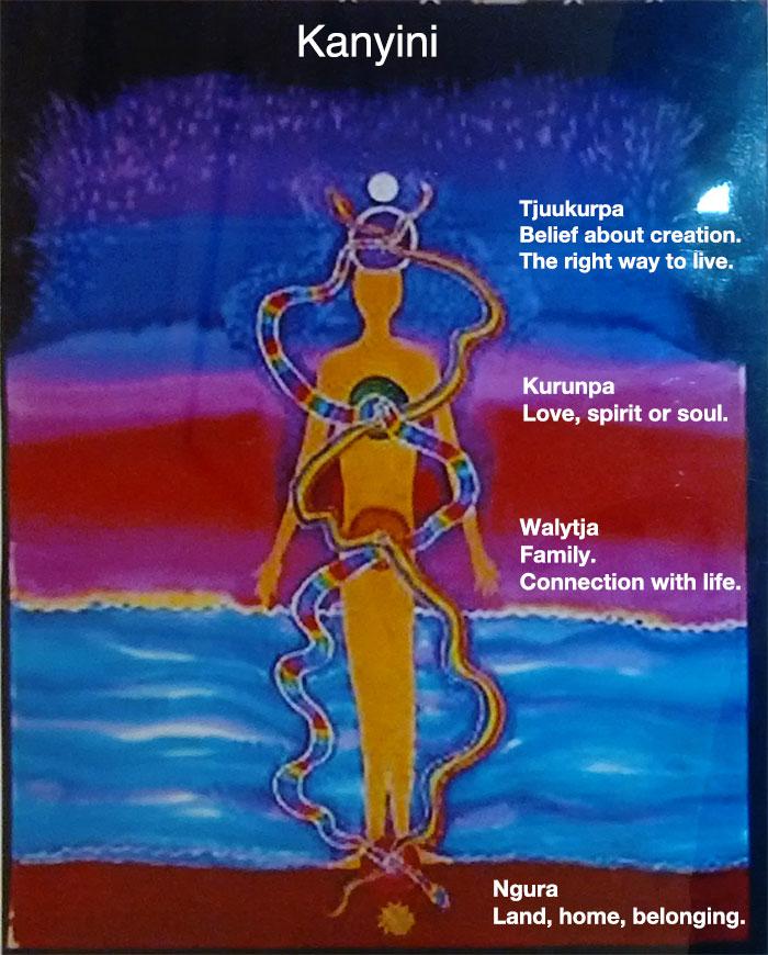 Kanyini Energy Lines
